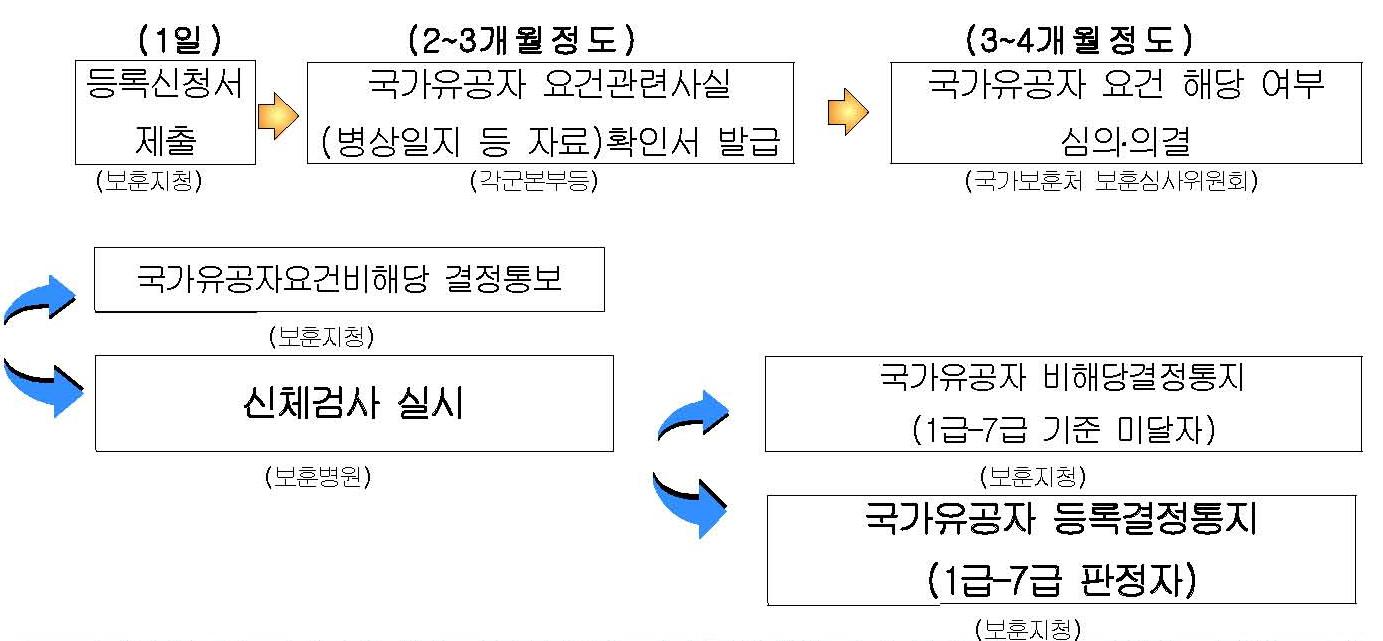 공상전역자 등록절차 안내(상군).jpg