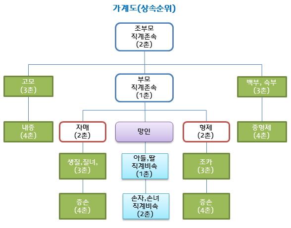 상속순위(가계도).jpg