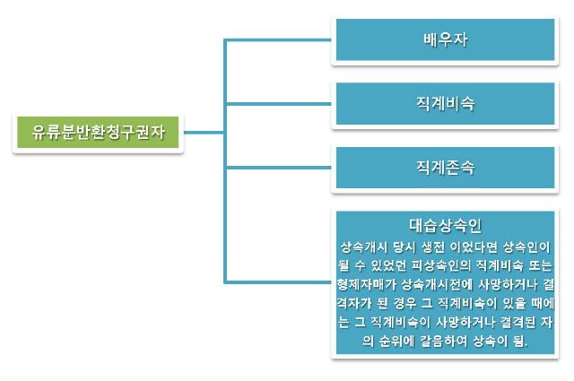 상속순위(가계도)_페이지_4.jpg