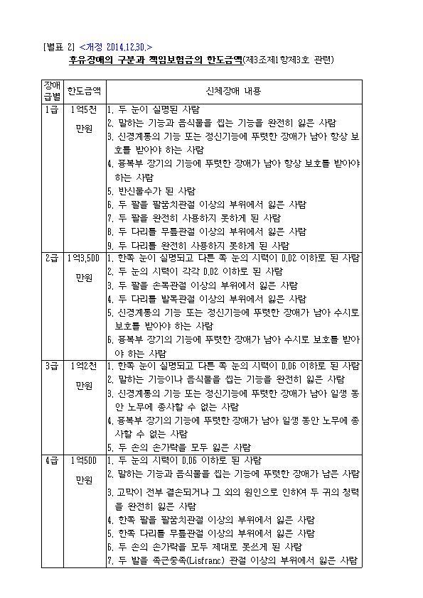 후유장애의 구분과 책임보험금의 한도금액001.jpg