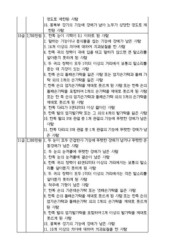 후유장애의 구분과 책임보험금의 한도금액004.jpg