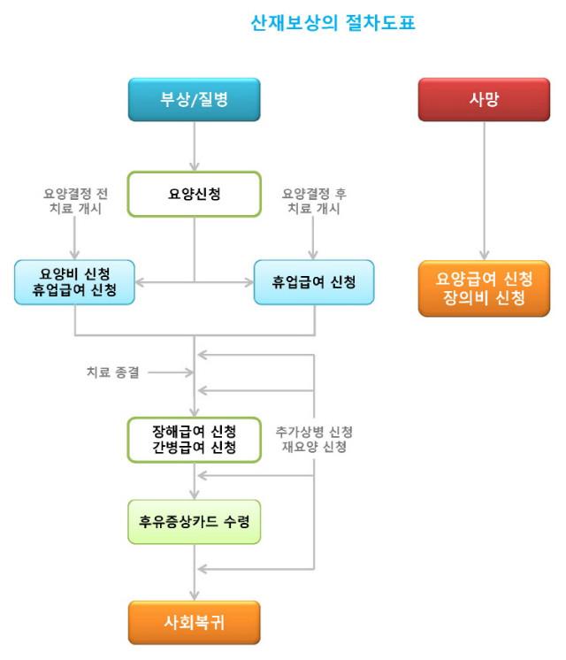 750_산재보상의 절차도표.jpg