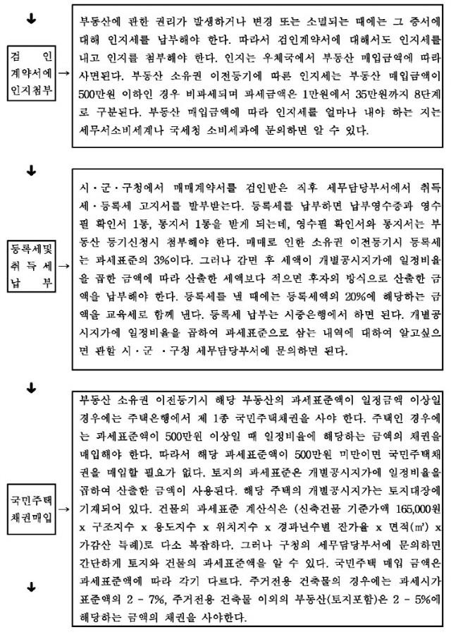 등기절차흐름도2_페이지_2.jpg