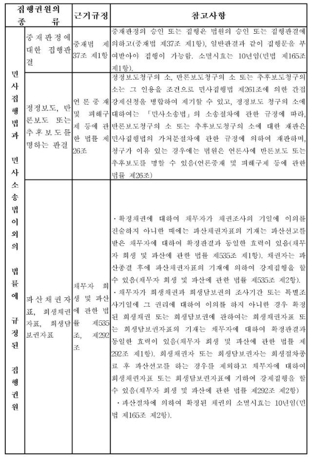 집행권원의_종류003.jpg